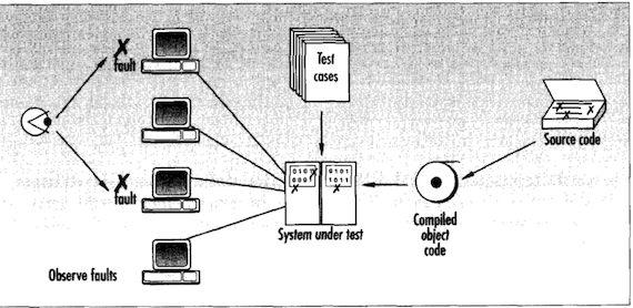 Figure from the paper showing system testing. A user observes some clients hitting the object code deployed on a machine while a set of test cases are executed against it.
