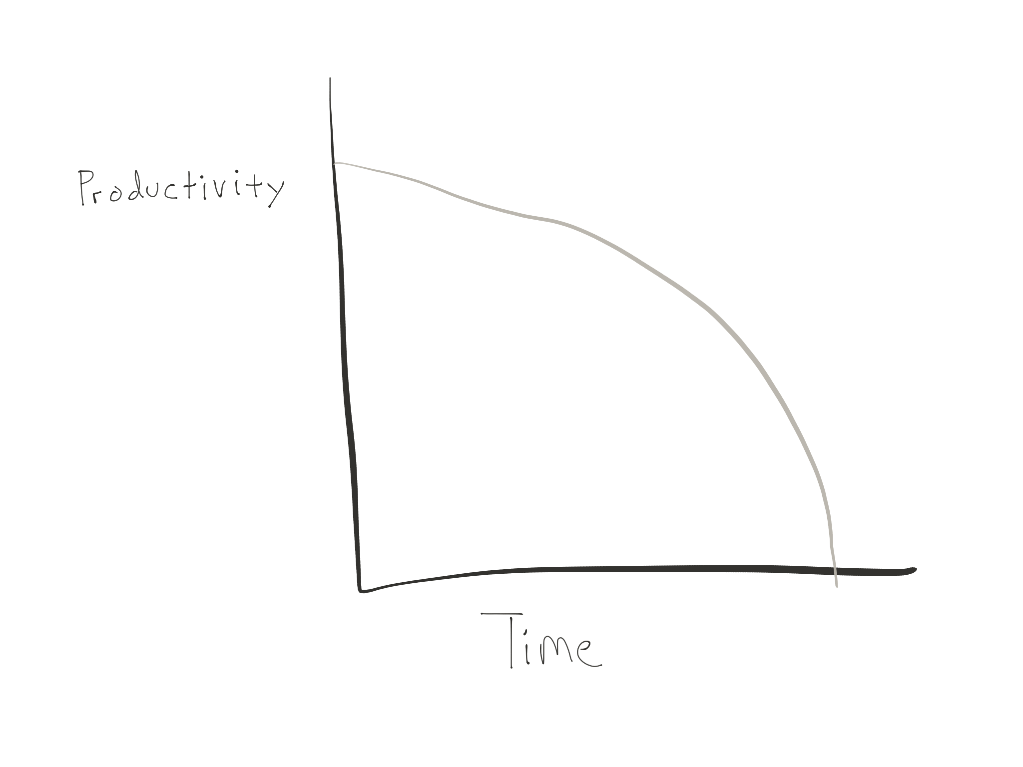 graph of the decreasing productivity over time of technical debt