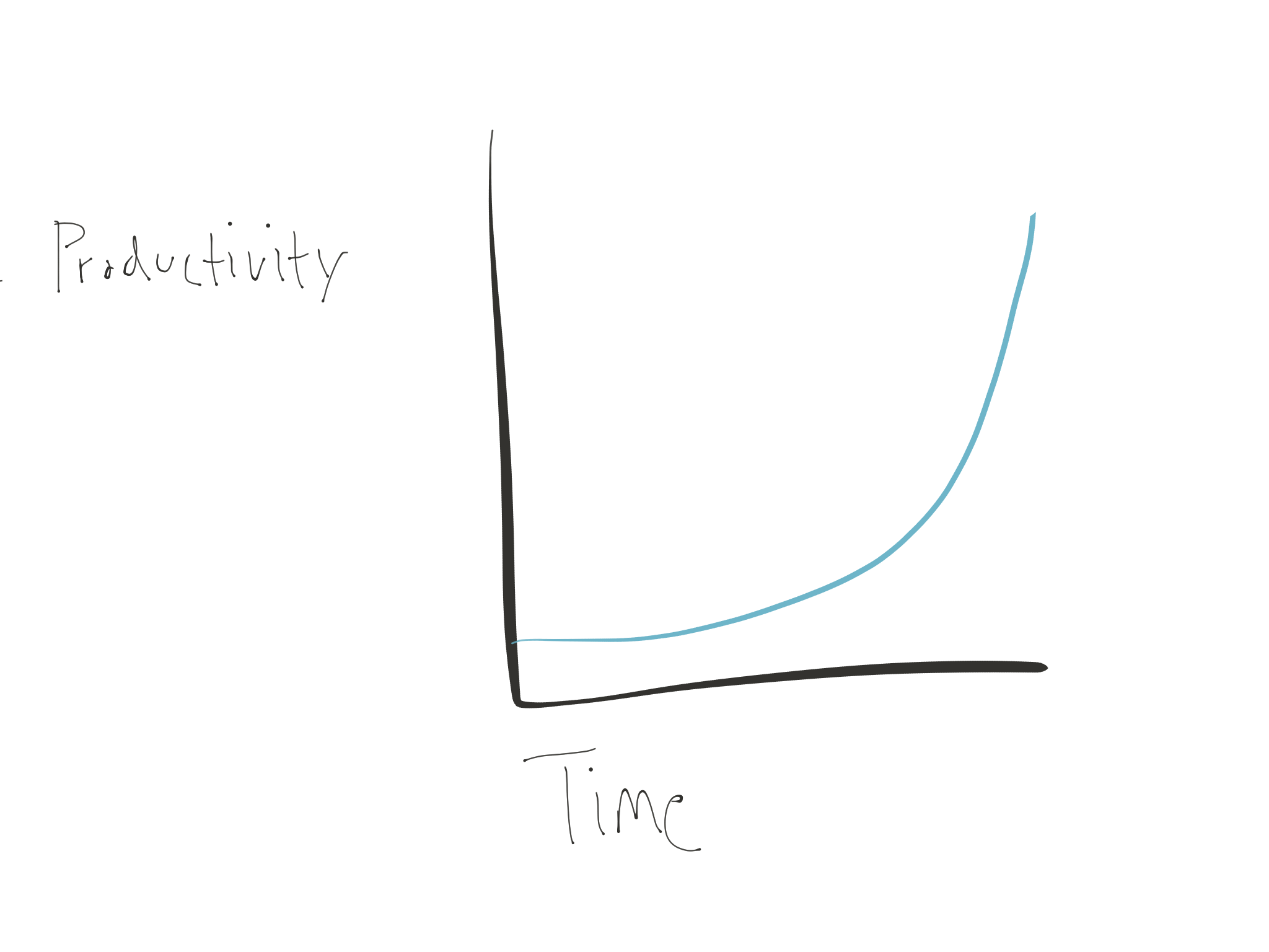 graph of the increasing productivity over time